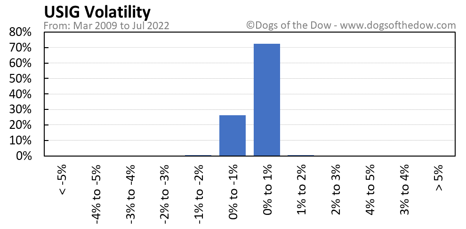 USIG volatility chart