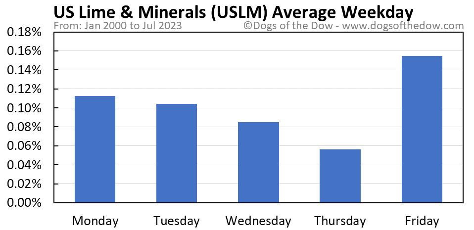 USLM average weekday chart