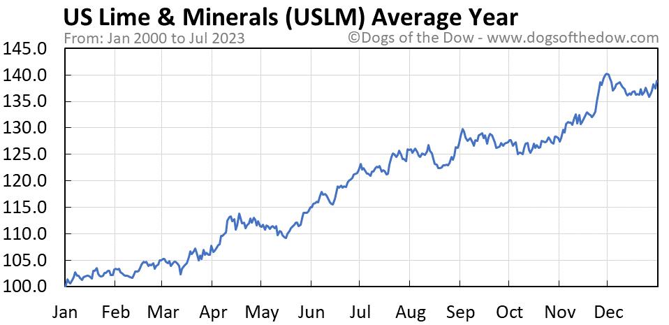 USLM average year chart