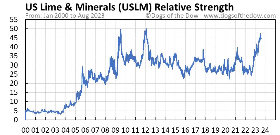USLM relative strength chart