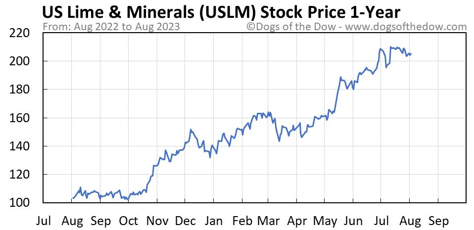 USLM 1-year stock price chart