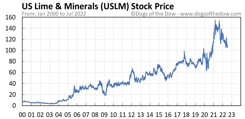 USLM stock price chart