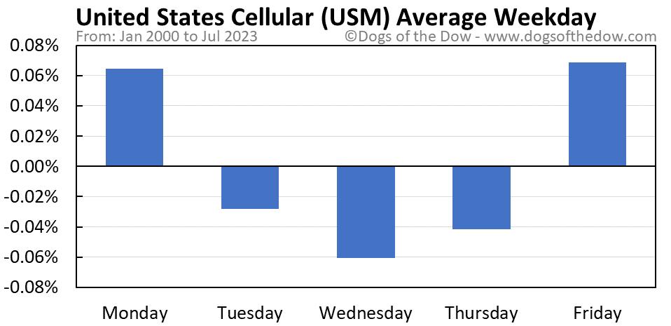 USM average weekday chart