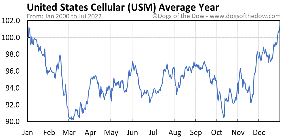 USM average year chart