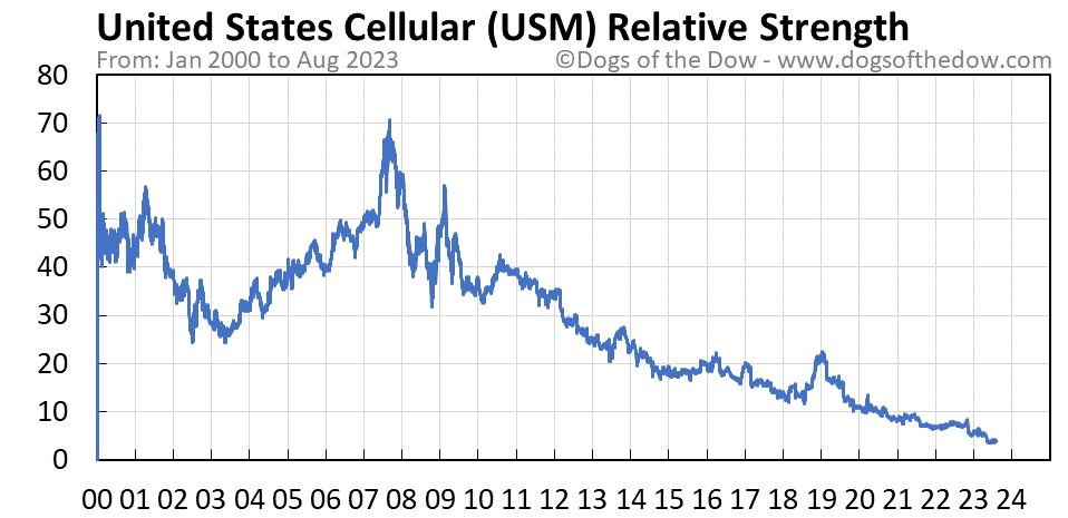 USM relative strength chart