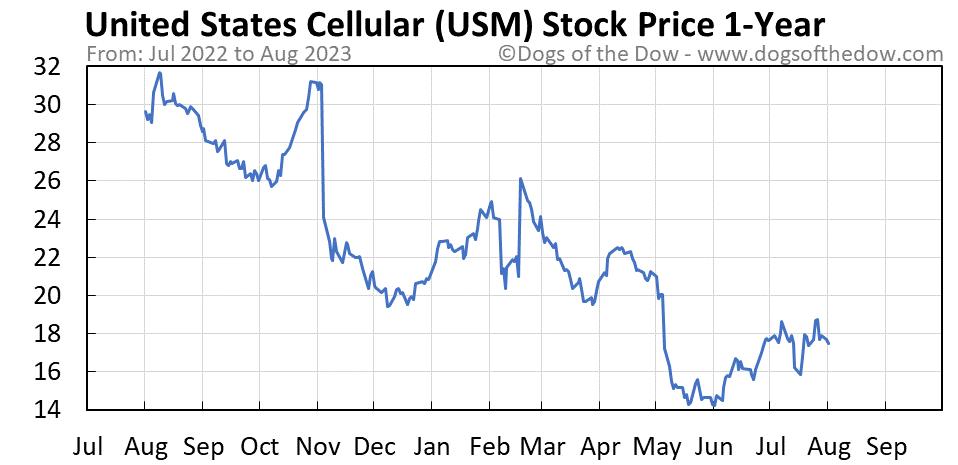 USM 1-year stock price chart