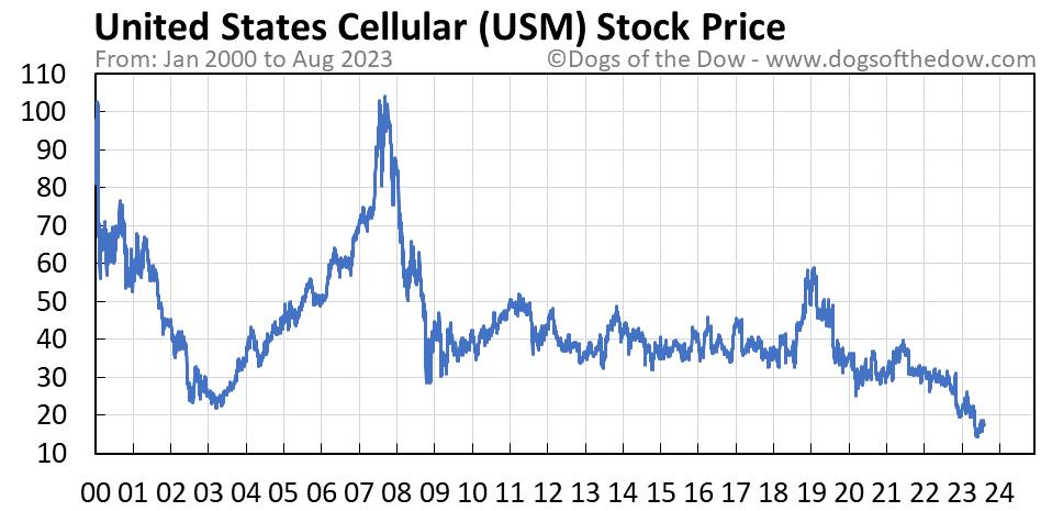 USM stock price chart