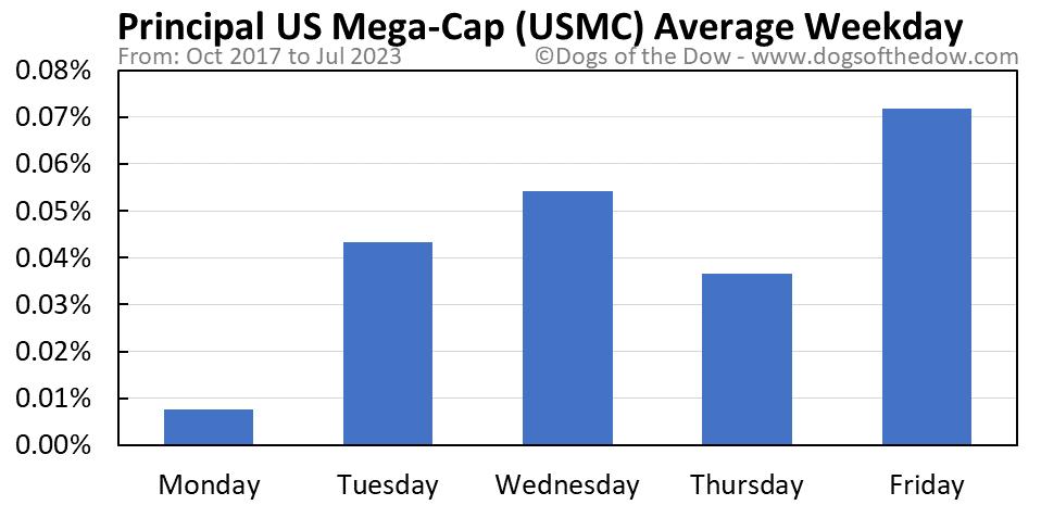 USMC average weekday chart