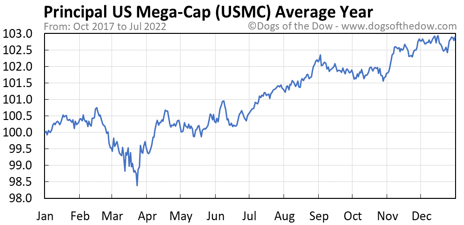 USMC average year chart