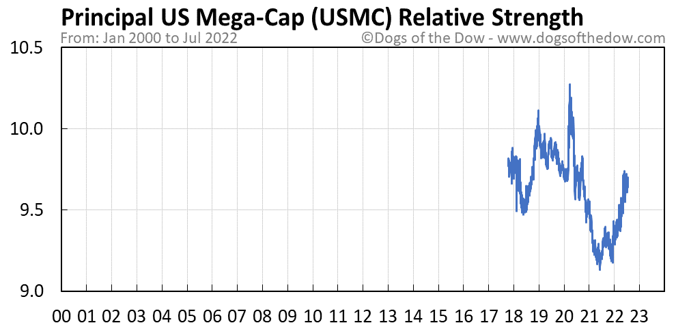 USMC relative strength chart
