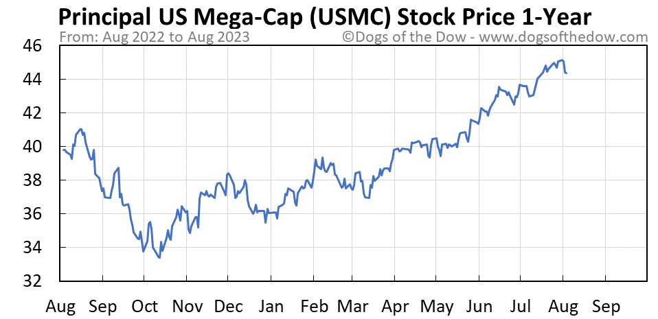 USMC 1-year stock price chart