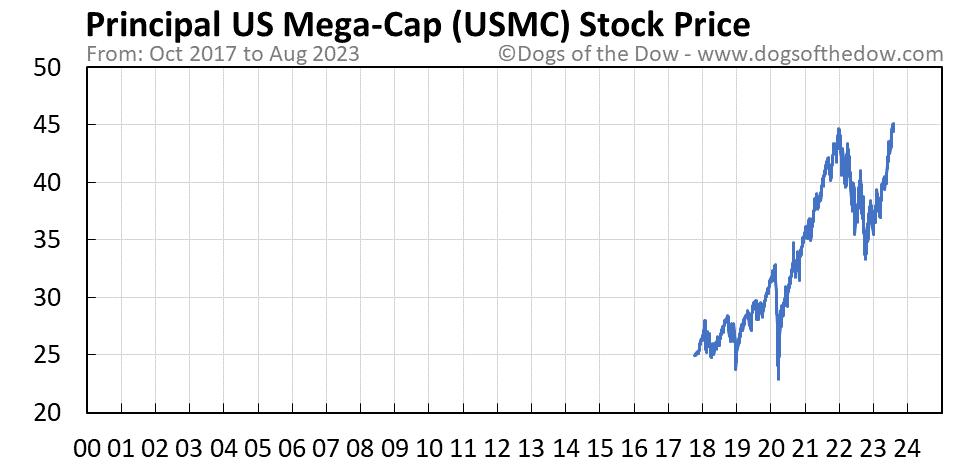 USMC stock price chart