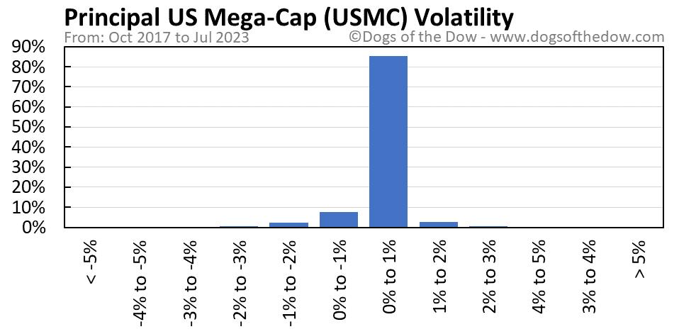 USMC volatility chart