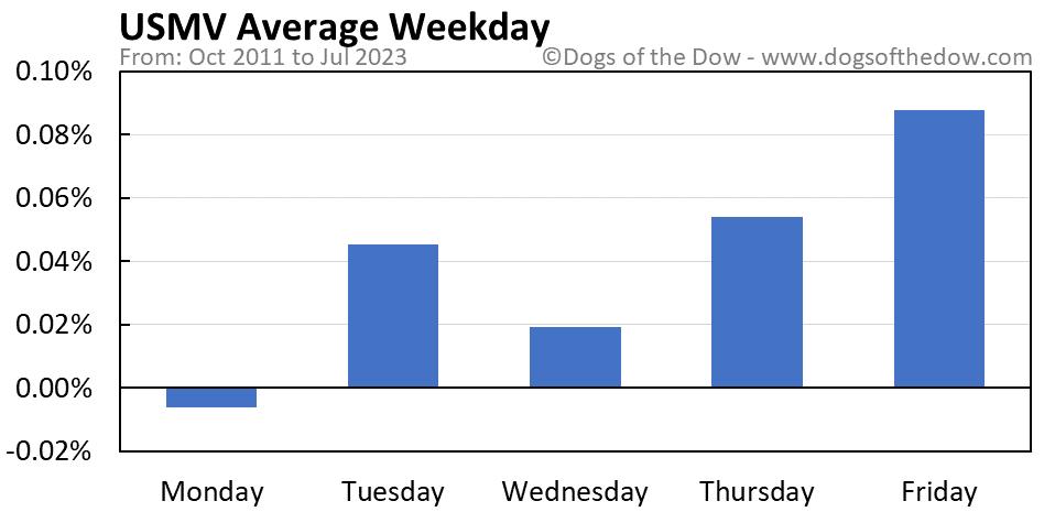 USMV average weekday chart