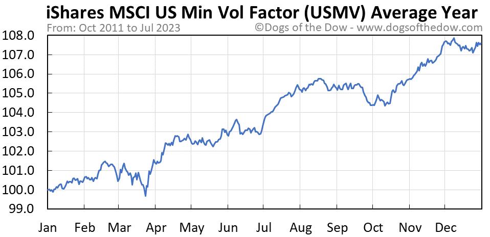 USMV average year chart