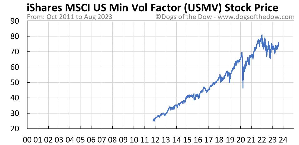 USMV stock price chart