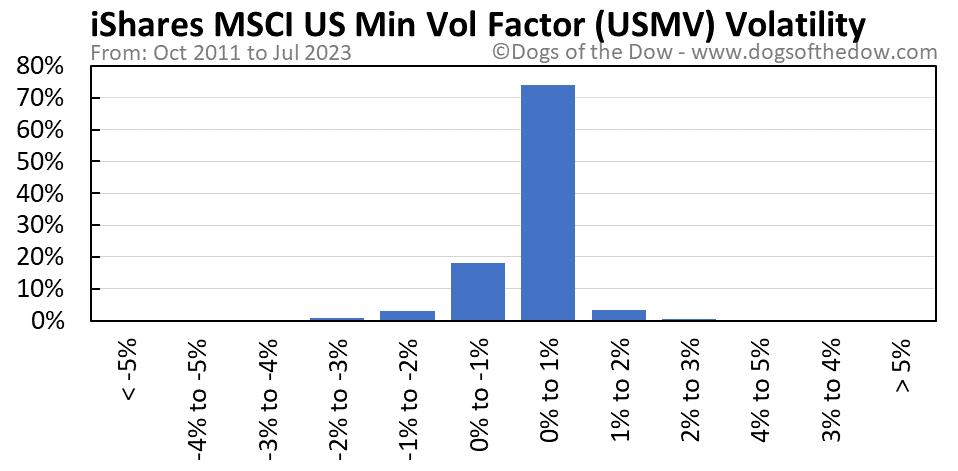 USMV volatility chart