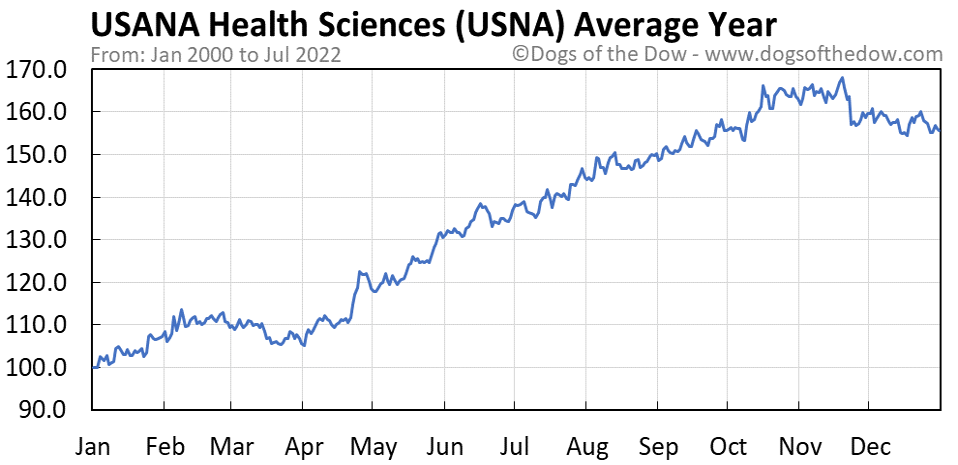USNA average year chart
