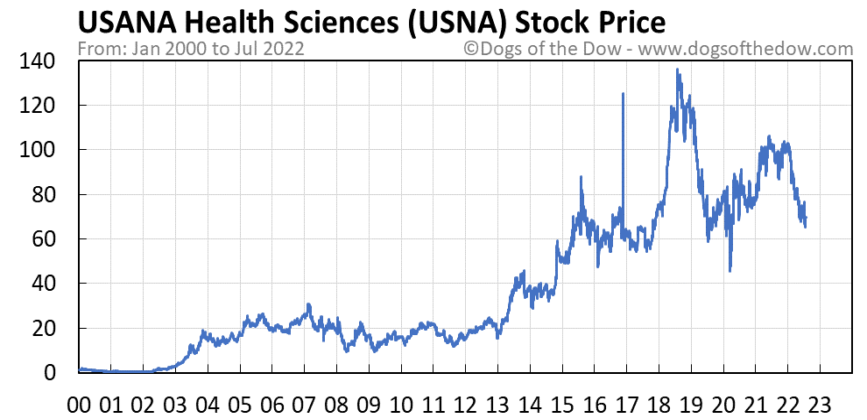 USNA stock price chart