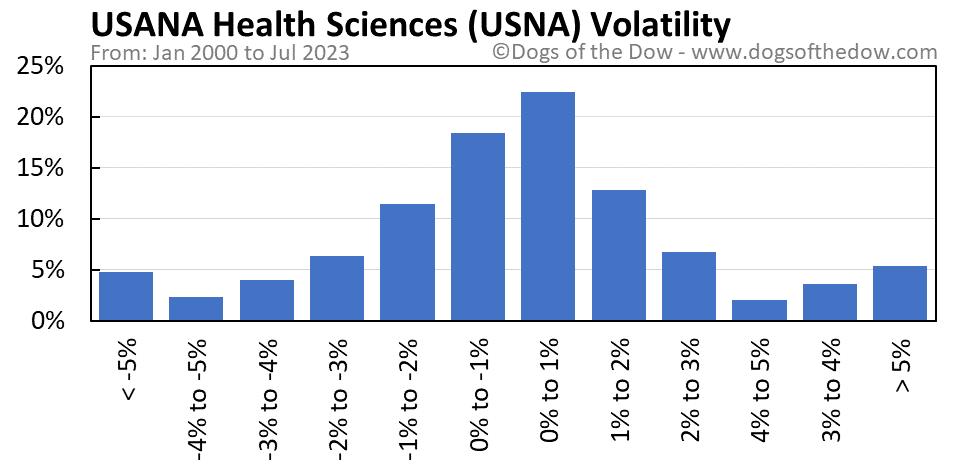 USNA volatility chart