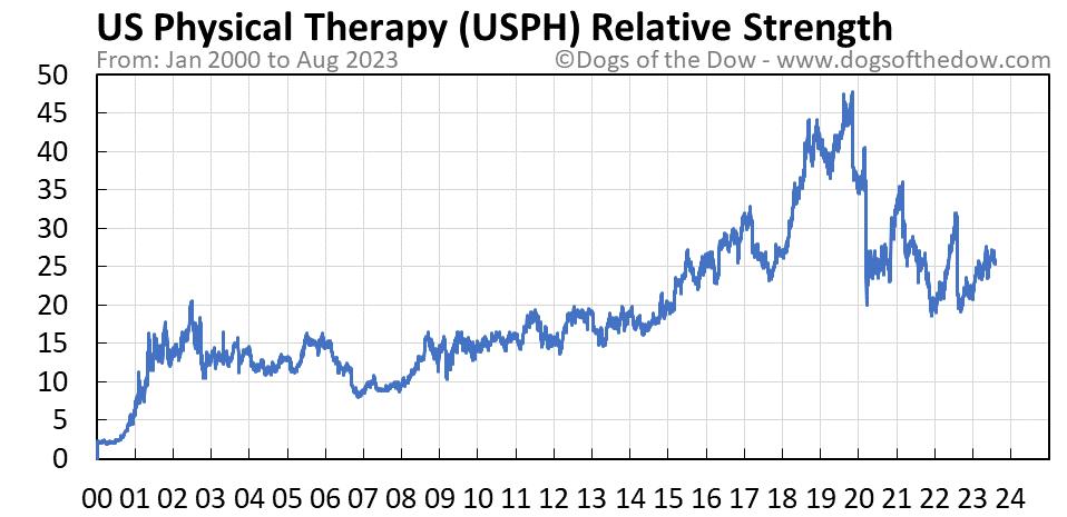 USPH relative strength chart