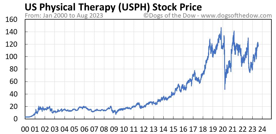 USPH stock price chart