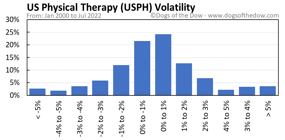 USPH volatility chart