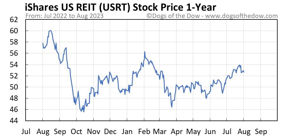 USRT 1-year stock price chart