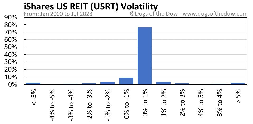 USRT volatility chart