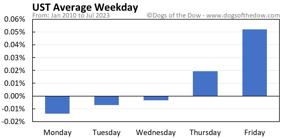 UST average weekday chart