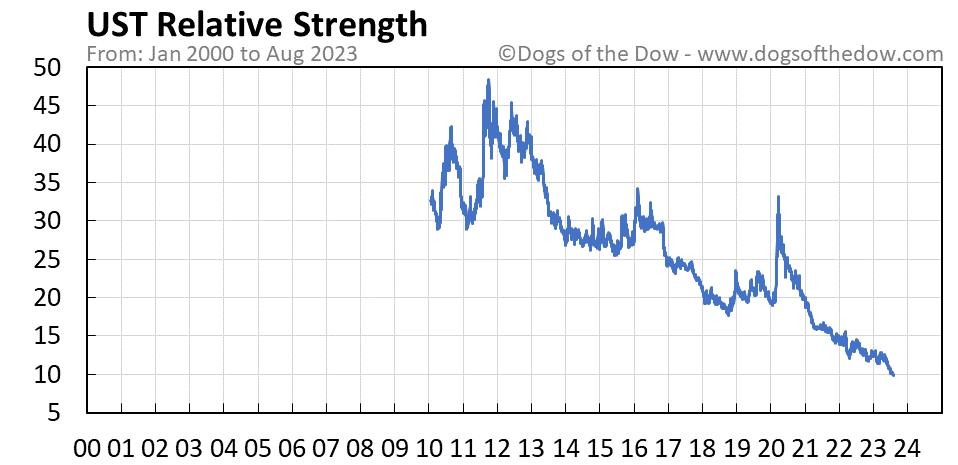 UST relative strength chart