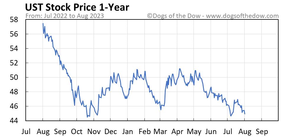 UST 1-year stock price chart