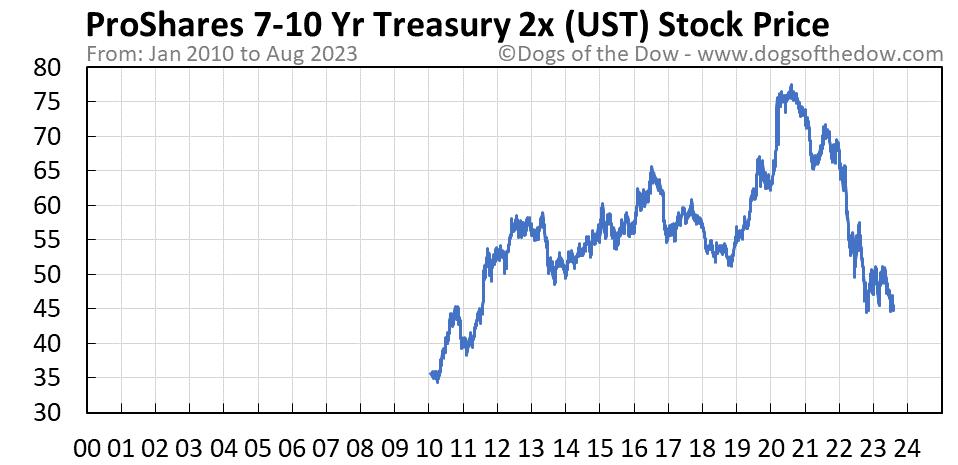 UST stock price chart