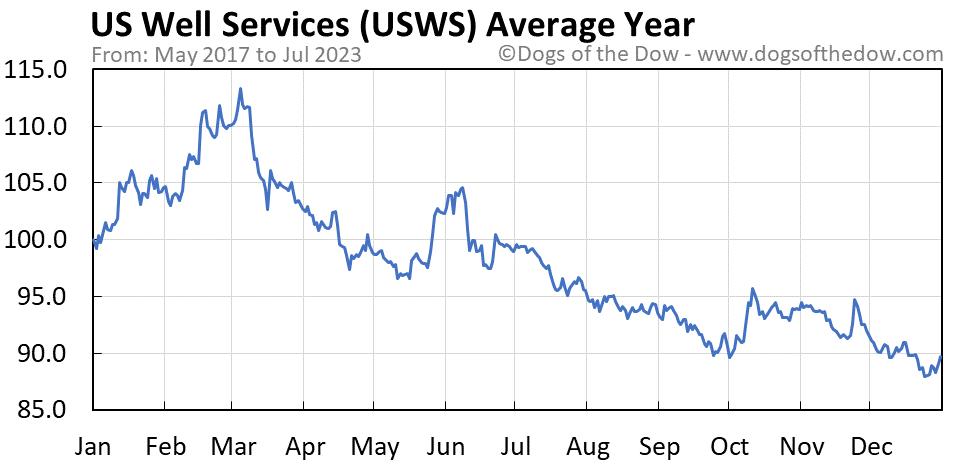 USWS average year chart