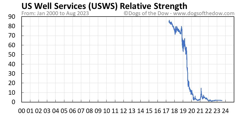 USWS relative strength chart