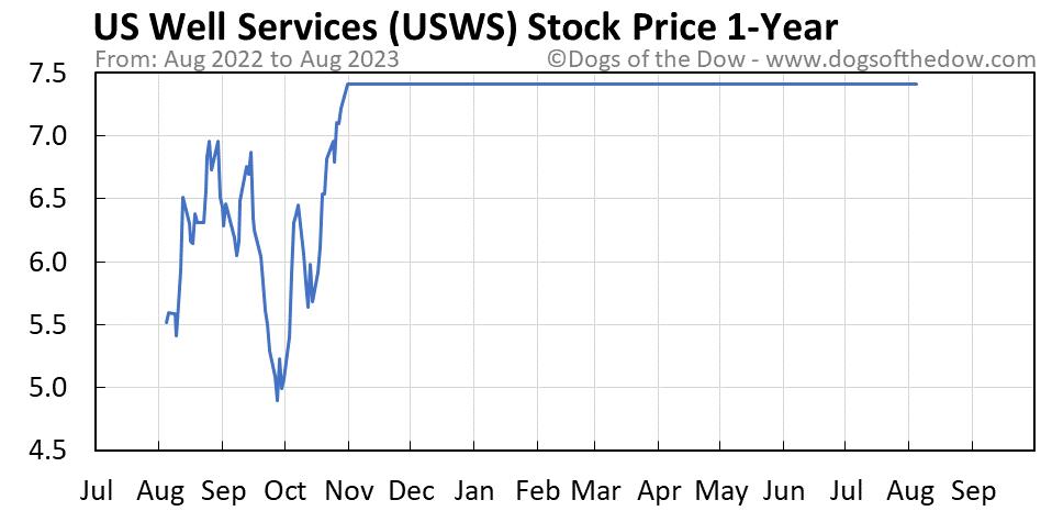 USWS 1-year stock price chart