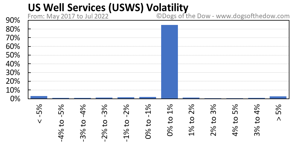USWS volatility chart