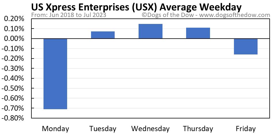 USX average weekday chart