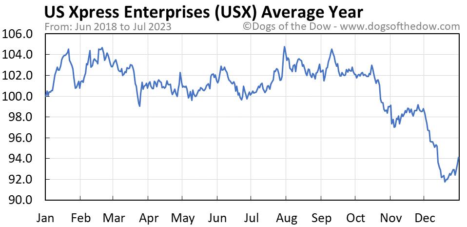 USX average year chart