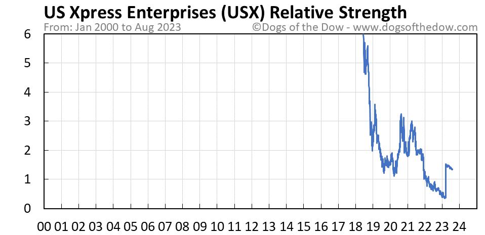 USX relative strength chart