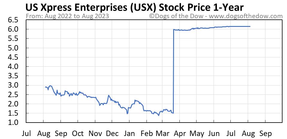 USX 1-year stock price chart