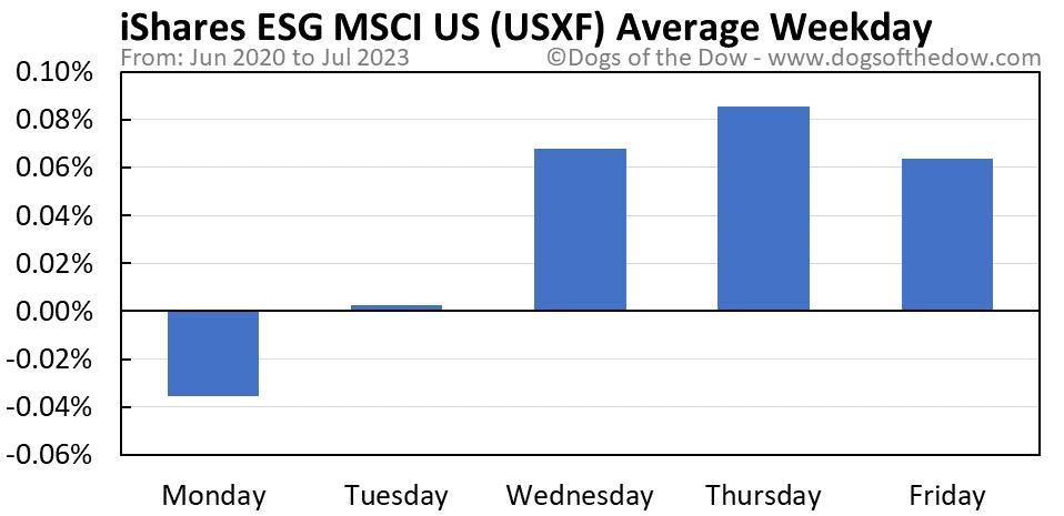 USXF average weekday chart