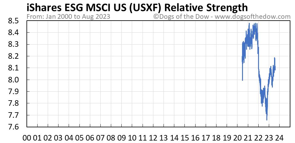 USXF relative strength chart
