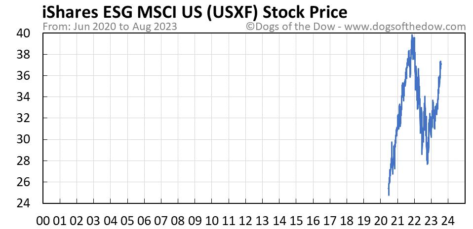USXF stock price chart