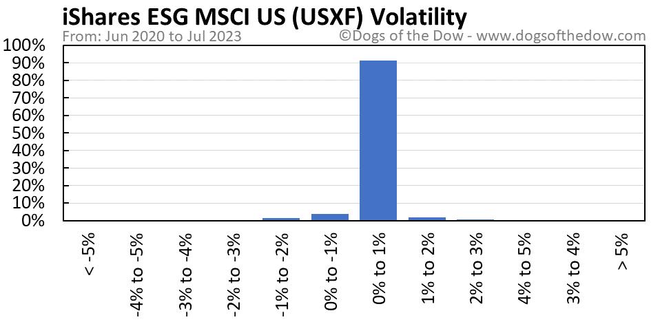 USXF volatility chart