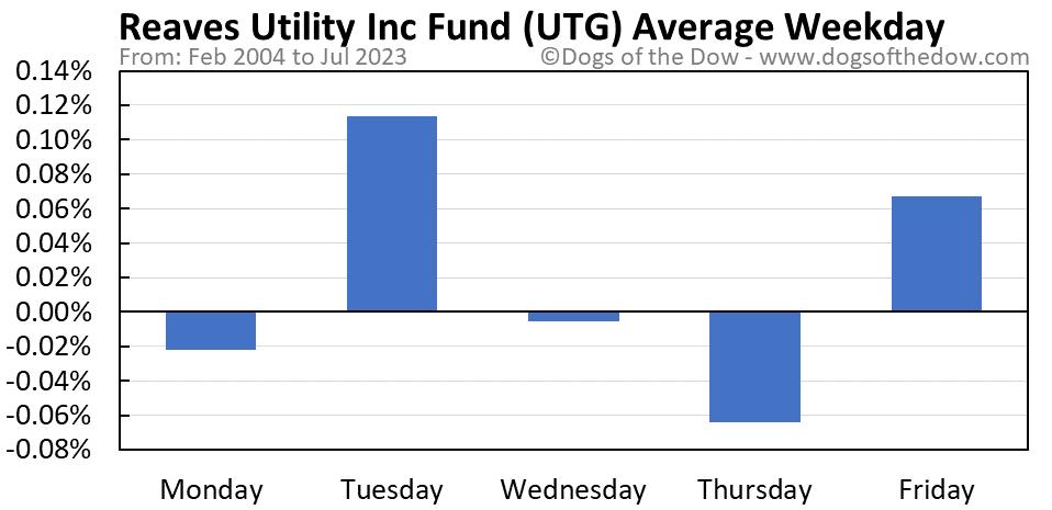UTG average weekday chart