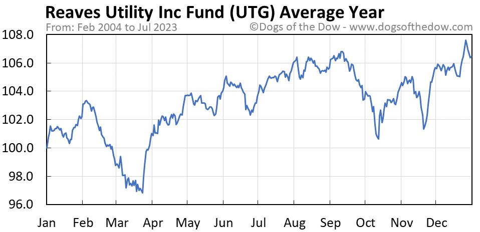 UTG average year chart