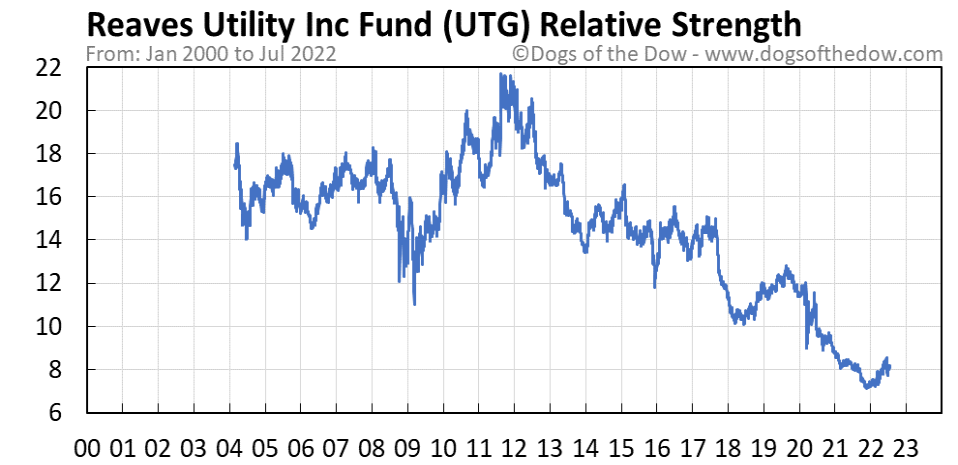 UTG relative strength chart