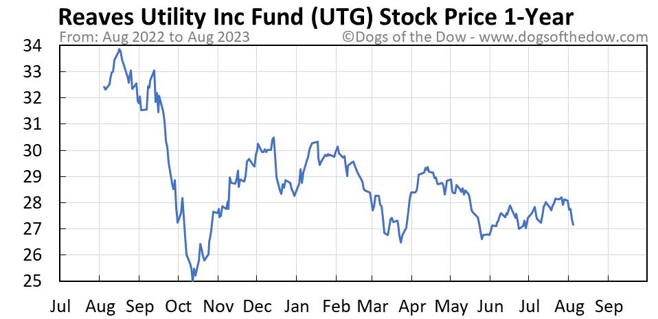 UTG 1-year stock price chart