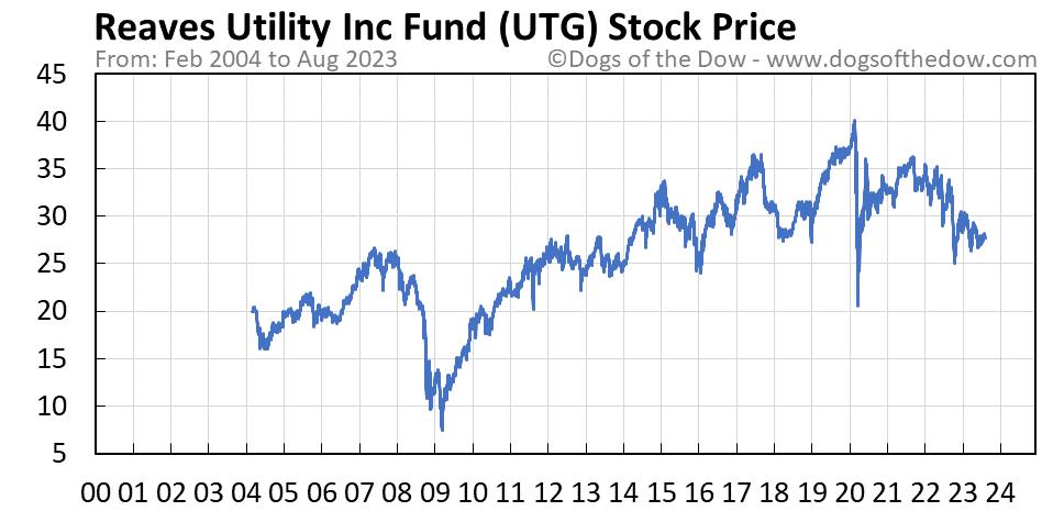 UTG stock price chart